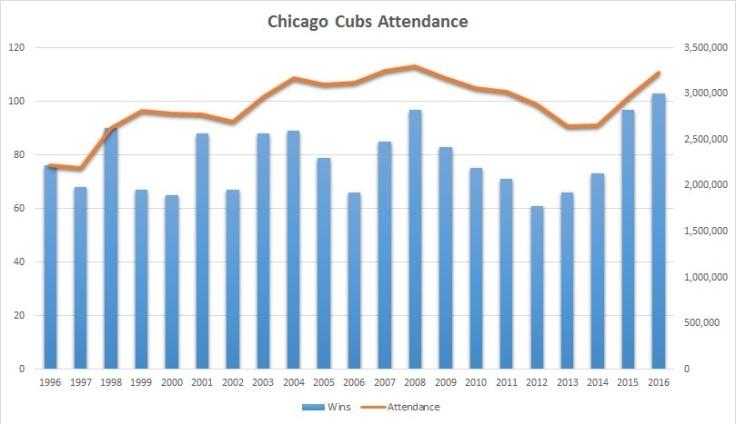cubs-attendance