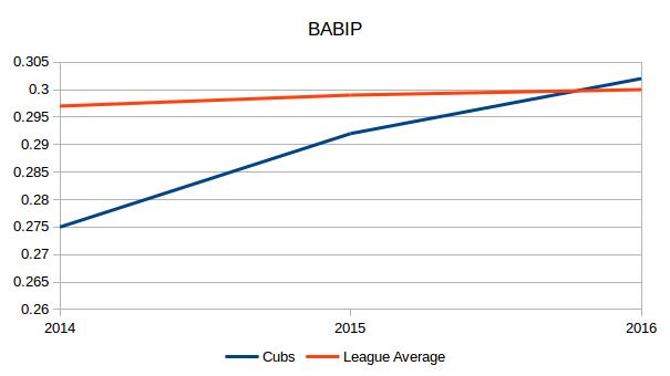 cubs-babip-2014-to-2016