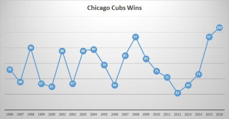 cubs-wins