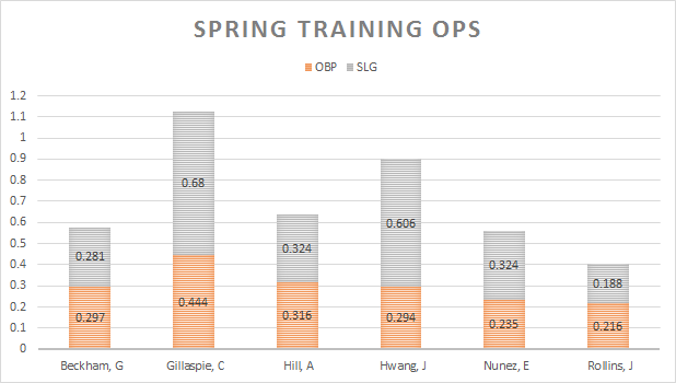 giants spring ops