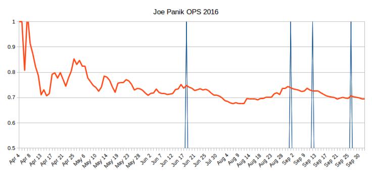 Joe Panik OPS 2016
