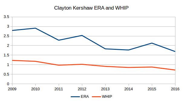 Kershaw WHIP and ERA