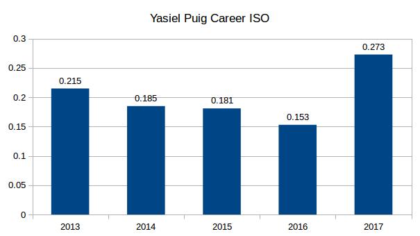 Puig Career ISO