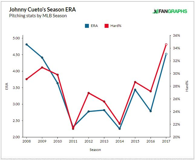 Graph showing Cueto's ERA and Hard Hit %, from Fangraphs.com