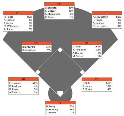 Giants Depth Chart 2018